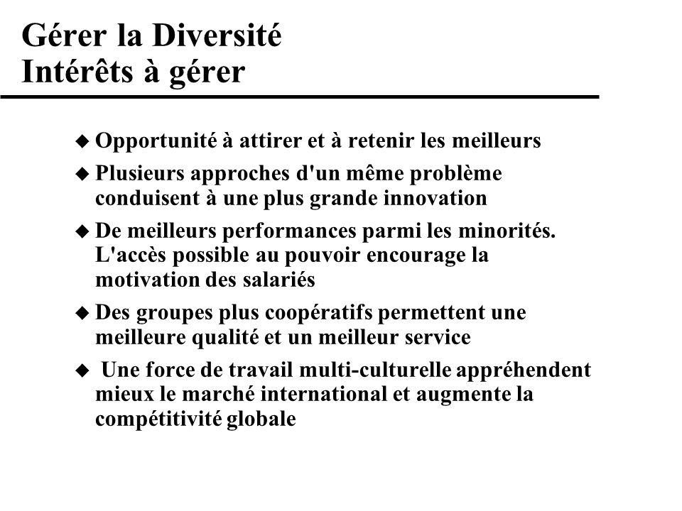 Gérer la Diversité Intérêts à gérer Opportunité à attirer et à retenir les meilleurs Plusieurs approches d un même problème conduisent à une plus grande innovation De meilleurs performances parmi les minorités.