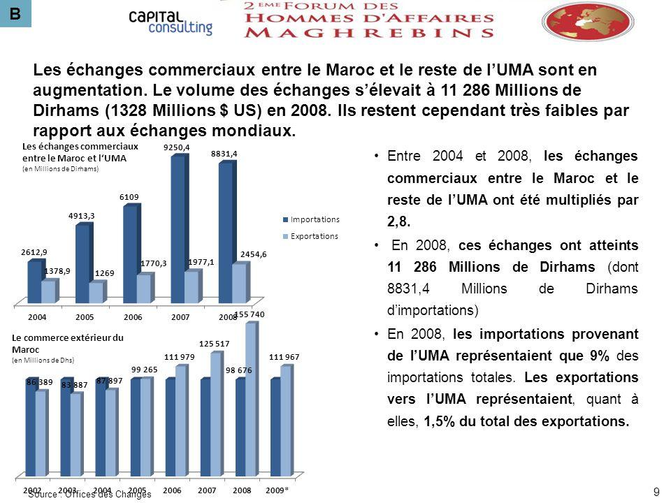 B 9 Entre 2004 et 2008, les échanges commerciaux entre le Maroc et le reste de lUMA ont été multipliés par 2,8. En 2008, ces échanges ont atteints 11