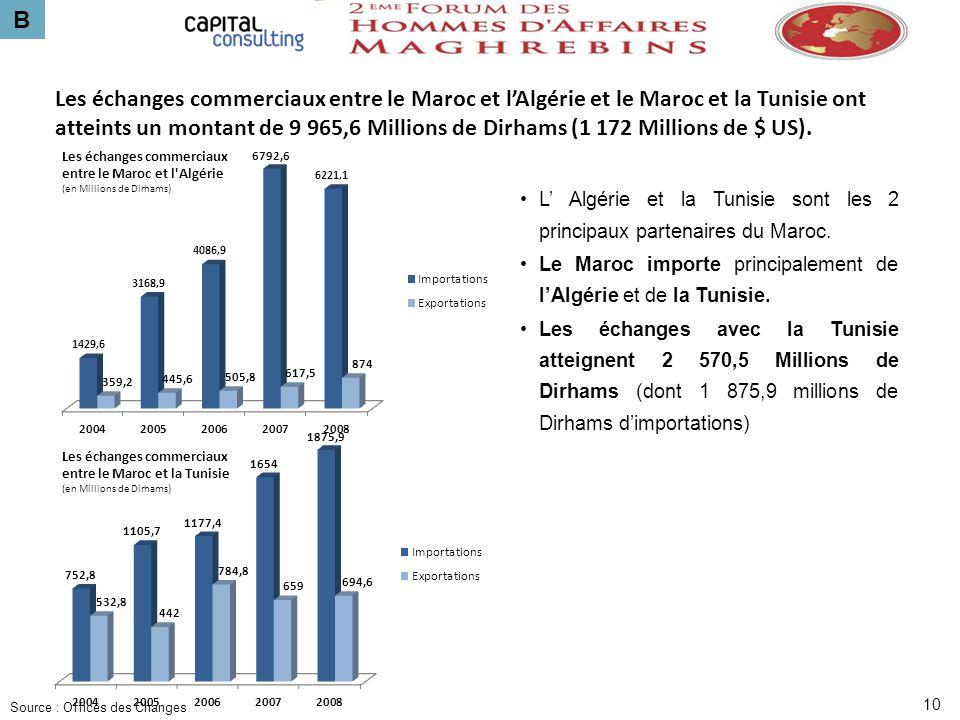 B 10 L Algérie et la Tunisie sont les 2 principaux partenaires du Maroc. Le Maroc importe principalement de lAlgérie et de la Tunisie. Les échanges av
