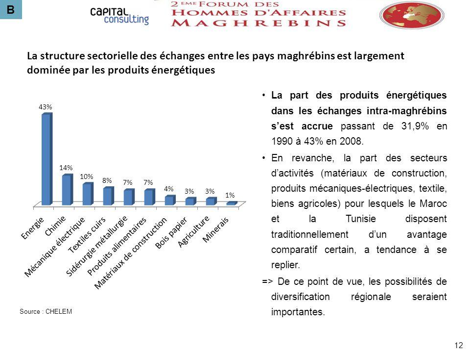 B 12 La structure sectorielle des échanges entre les pays maghrébins est largement dominée par les produits énergétiques La part des produits énergéti