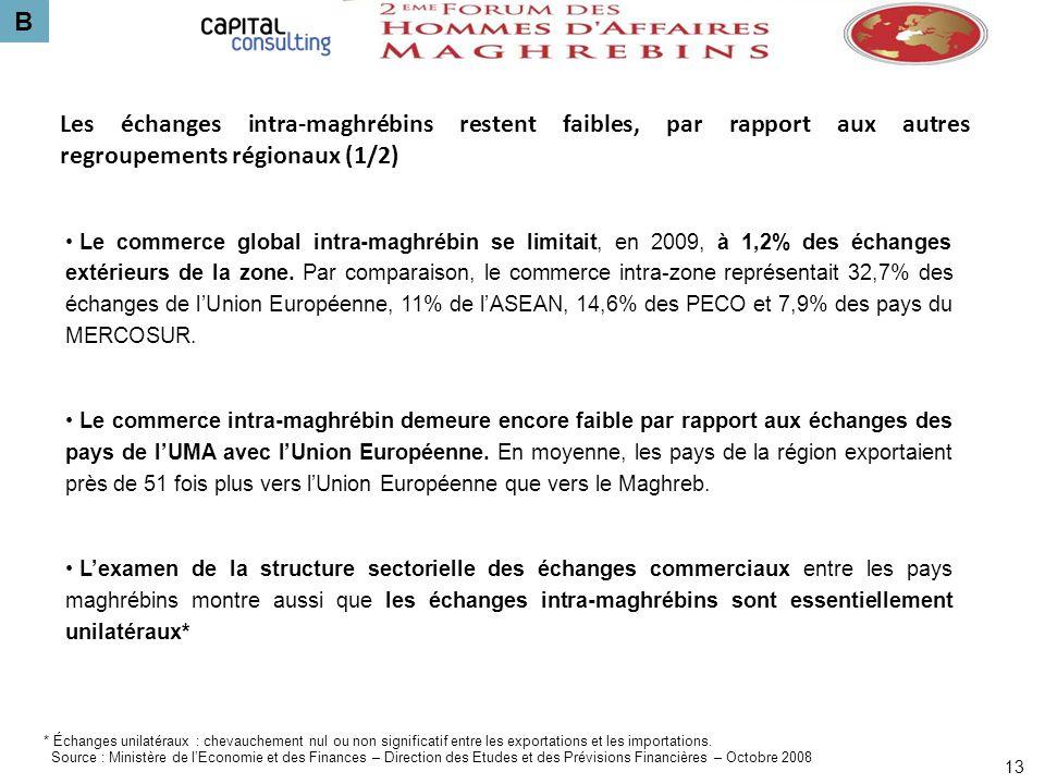 B 13 Les échanges intra-maghrébins restent faibles, par rapport aux autres regroupements régionaux (1/2) Le commerce global intra-maghrébin se limitai