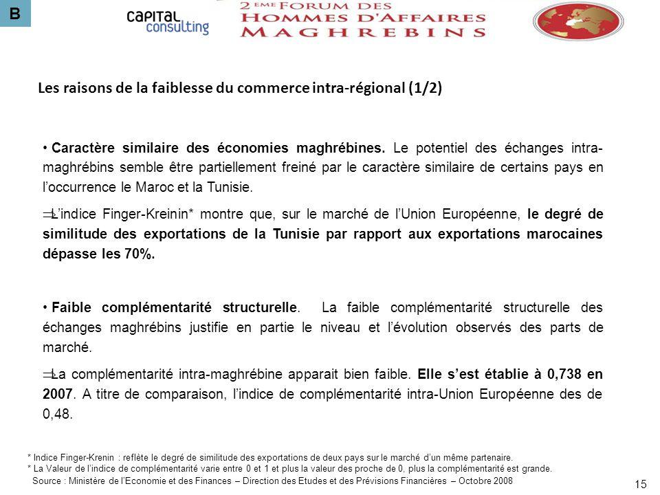 B 15 Les raisons de la faiblesse du commerce intra-régional (1/2) Caractère similaire des économies maghrébines. Le potentiel des échanges intra- magh