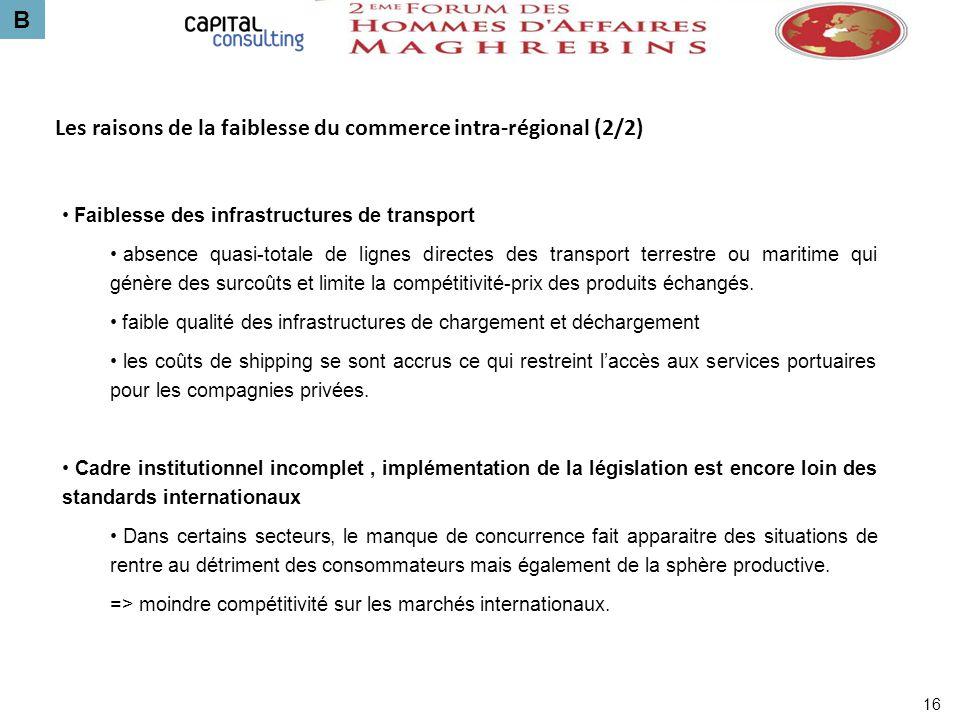 B 16 Les raisons de la faiblesse du commerce intra-régional (2/2) Faiblesse des infrastructures de transport absence quasi-totale de lignes directes d