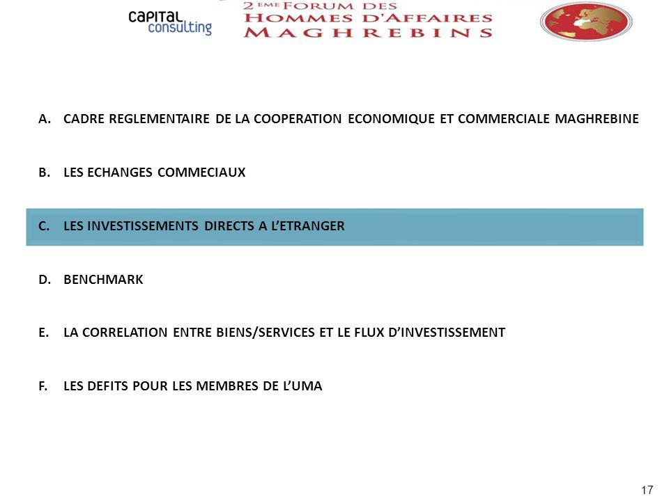 A.CADRE REGLEMENTAIRE DE LA COOPERATION ECONOMIQUE ET COMMERCIALE MAGHREBINE B.LES ECHANGES COMMECIAUX C.LES INVESTISSEMENTS DIRECTS A LETRANGER D.BEN