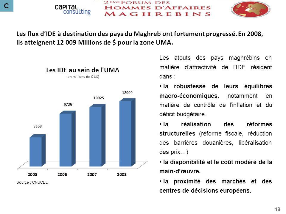 C Les flux dIDE à destination des pays du Maghreb ont fortement progressé. En 2008, ils atteignent 12 009 Millions de $ pour la zone UMA. Les atouts d