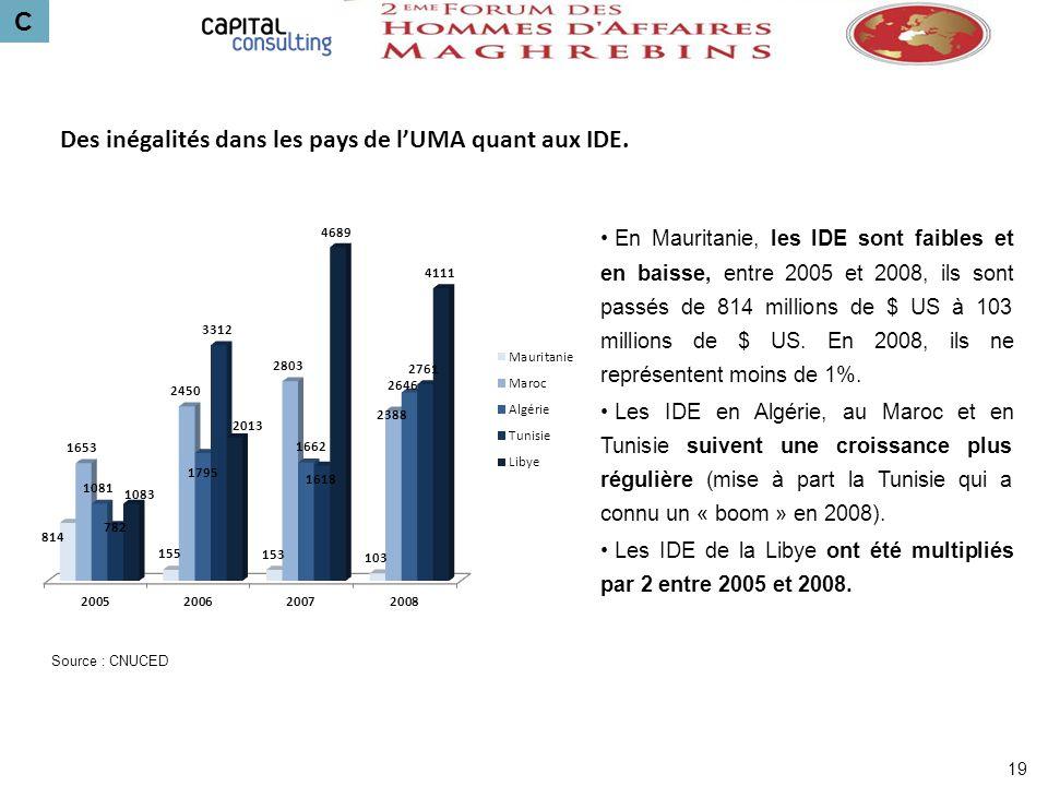 C Des inégalités dans les pays de lUMA quant aux IDE. En Mauritanie, les IDE sont faibles et en baisse, entre 2005 et 2008, ils sont passés de 814 mil