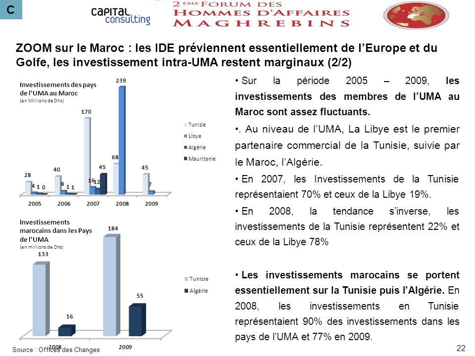C ZOOM sur le Maroc : les IDE préviennent essentiellement de lEurope et du Golfe, les investissement intra-UMA restent marginaux (2/2) Investissements