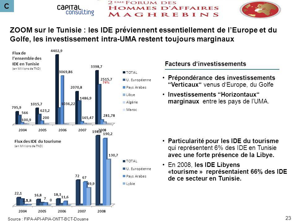 C ZOOM sur le Tunisie : les IDE préviennent essentiellement de lEurope et du Golfe, les investissement intra-UMA restent toujours marginaux Facteurs d