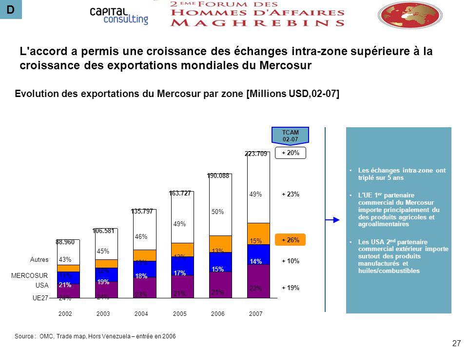 L'accord a permis une croissance des échanges intra-zone supérieure à la croissance des exportations mondiales du Mercosur Evolution des exportations