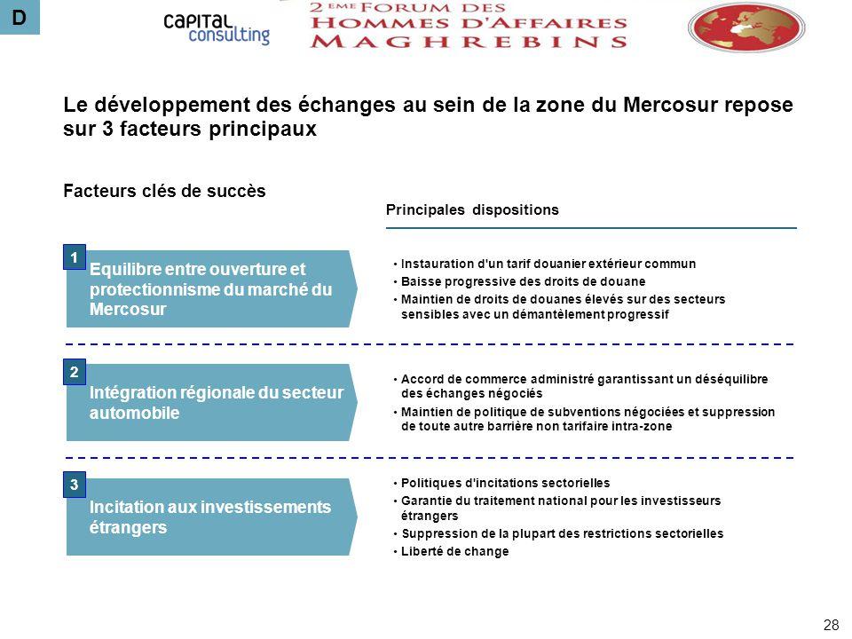 Principales dispositions Instauration d'un tarif douanier extérieur commun Baisse progressive des droits de douane Maintien de droits de douanes élevé