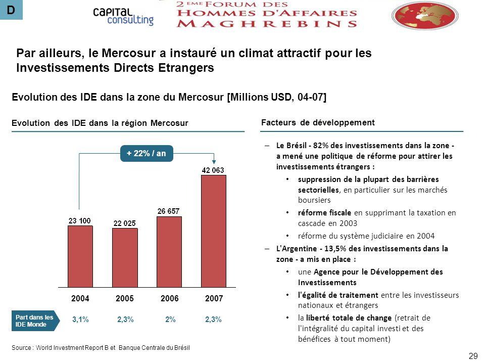 Par ailleurs, le Mercosur a instauré un climat attractif pour les Investissements Directs Etrangers – Le Brésil - 82% des investissements dans la zone