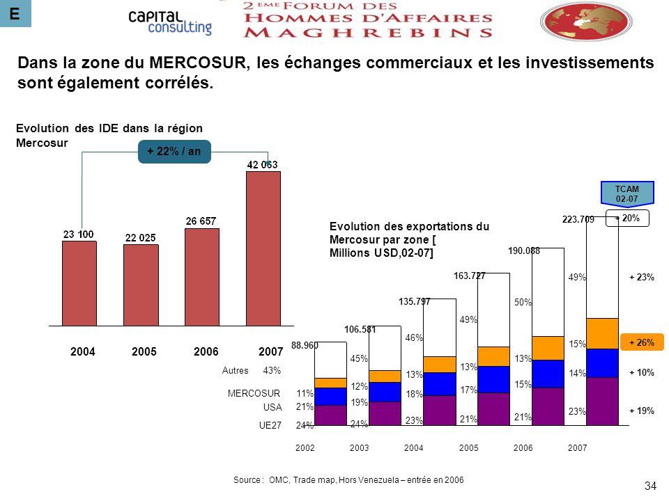 E 34 Dans la zone du MERCOSUR, les échanges commerciaux et les investissements sont également corrélés. Source : OMC, Trade map, Hors Venezuela – entr