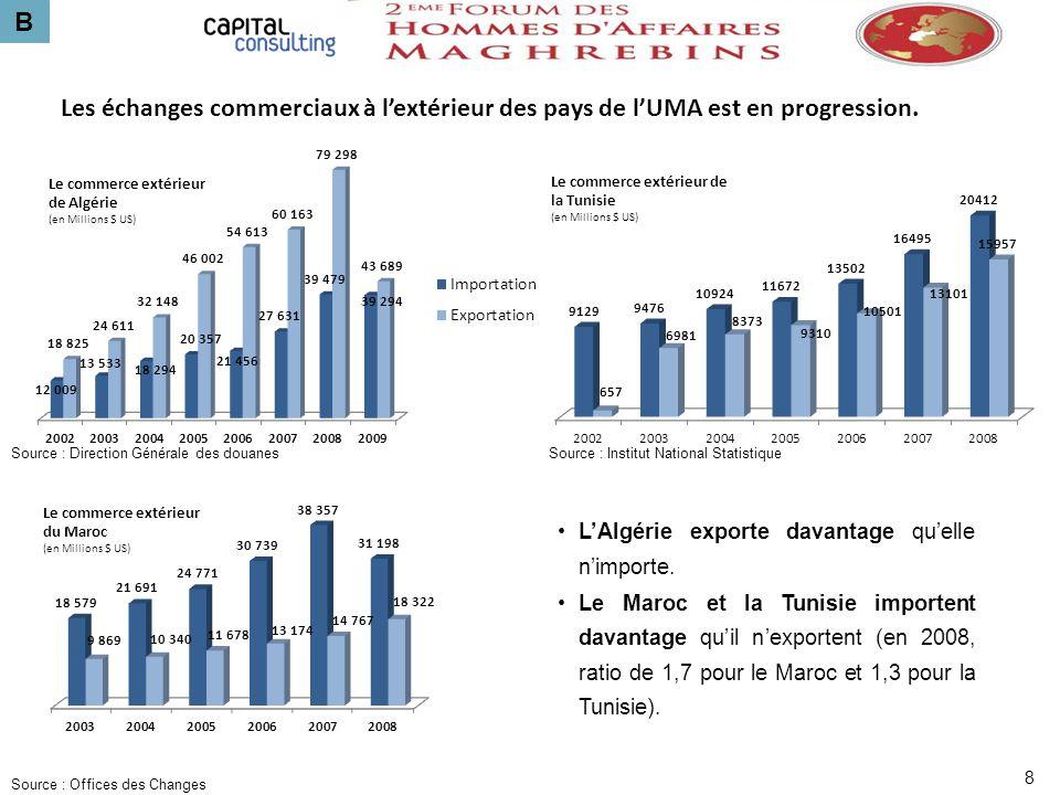 B LAlgérie exporte davantage quelle nimporte. Le Maroc et la Tunisie importent davantage quil nexportent (en 2008, ratio de 1,7 pour le Maroc et 1,3 p