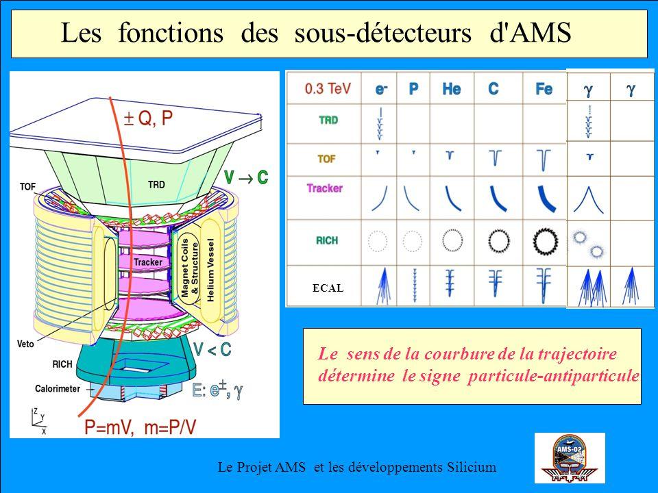 Le Projet AMS et les développements Silicium Les fonctions des sous-détecteurs d AMS ECAL Le sens de la courbure de la trajectoire détermine le signe particule-antiparticule