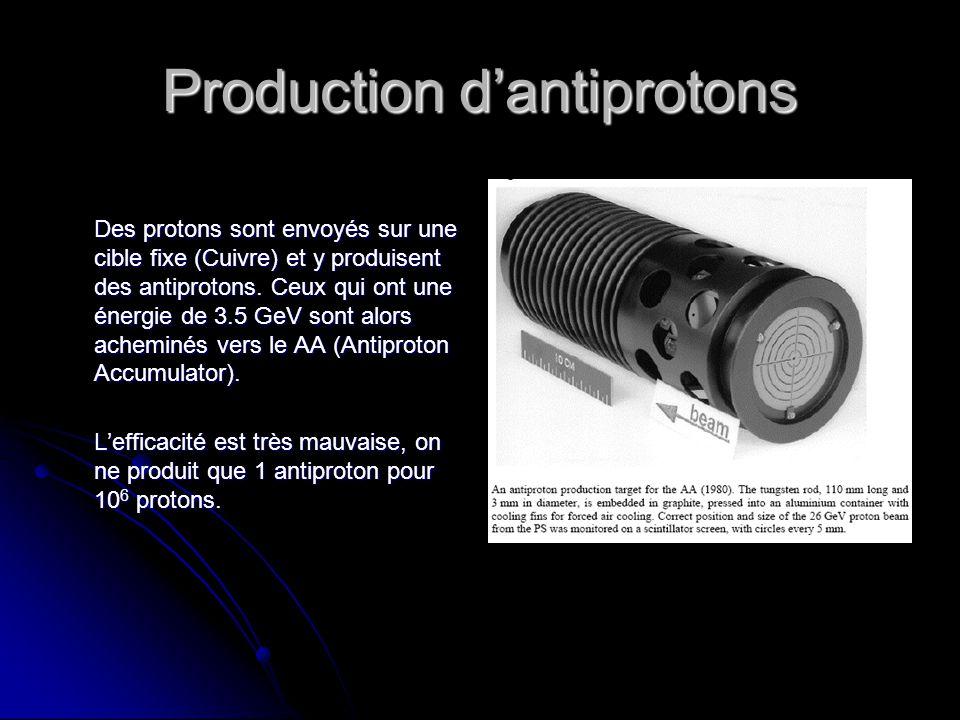 Production dantiprotons Des protons sont envoyés sur une cible fixe (Cuivre) et y produisent des antiprotons.