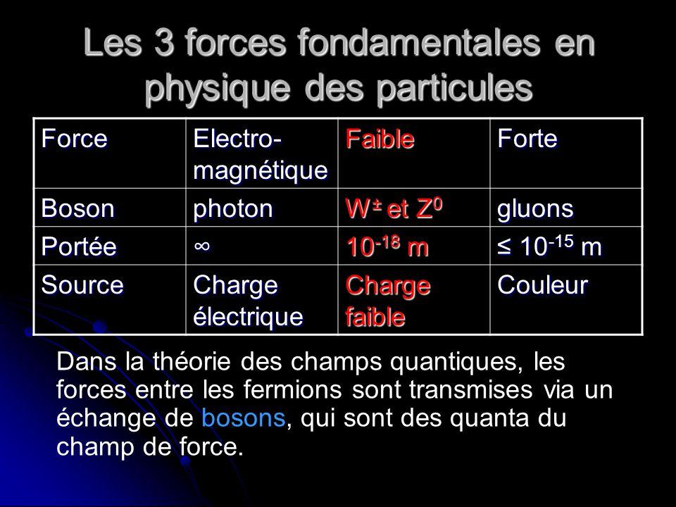 Les 3 forces fondamentales en physique des particules Force Electro- magnétique FaibleForte Bosonphoton W ± et Z 0 gluons Portée 10 -18 m 10 -15 m 10 -15 m Source Charge électrique Charge faible Couleur Dans la théorie des champs quantiques, les forces entre les fermions sont transmises via un échange de bosons, qui sont des quanta du champ de force.