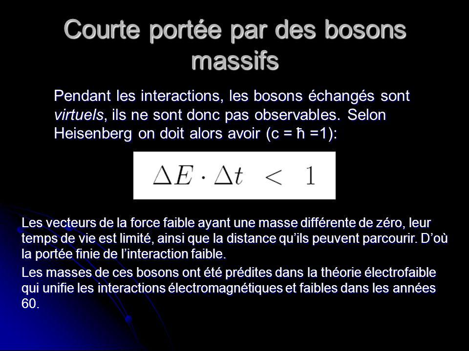 Courte portée par des bosons massifs Pendant les interactions, les bosons échangés sont virtuels, ils ne sont donc pas observables.