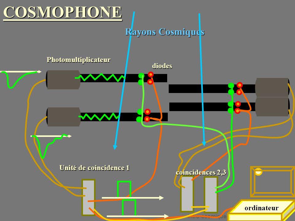 Intro-cosmique 18 Octobre 2005 Rayons Cosmiques Unité de coincidence 1 Photomultiplicateur ordinateurdiodes coincidences 2,3 COSMOPHONE