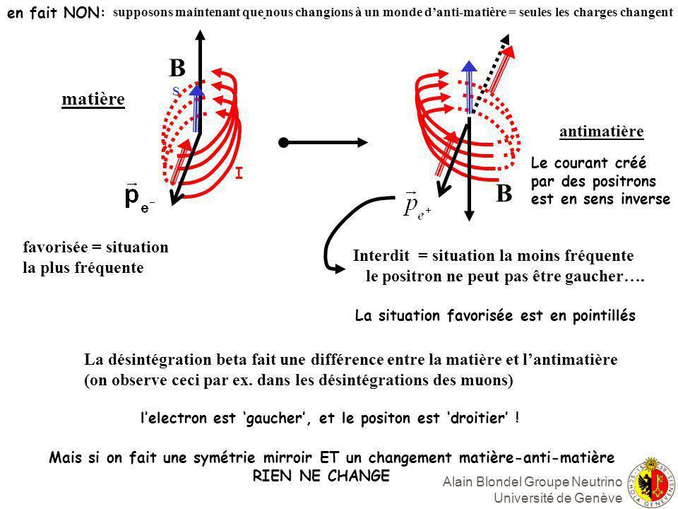 Alain Blondel Groupe Neutrino Université de Genève Oscillations de neutrinos (Mécanique Quantique I leçon 5) source propagation detection L interaction faible Produit des neutrinos de saveur Par ex.