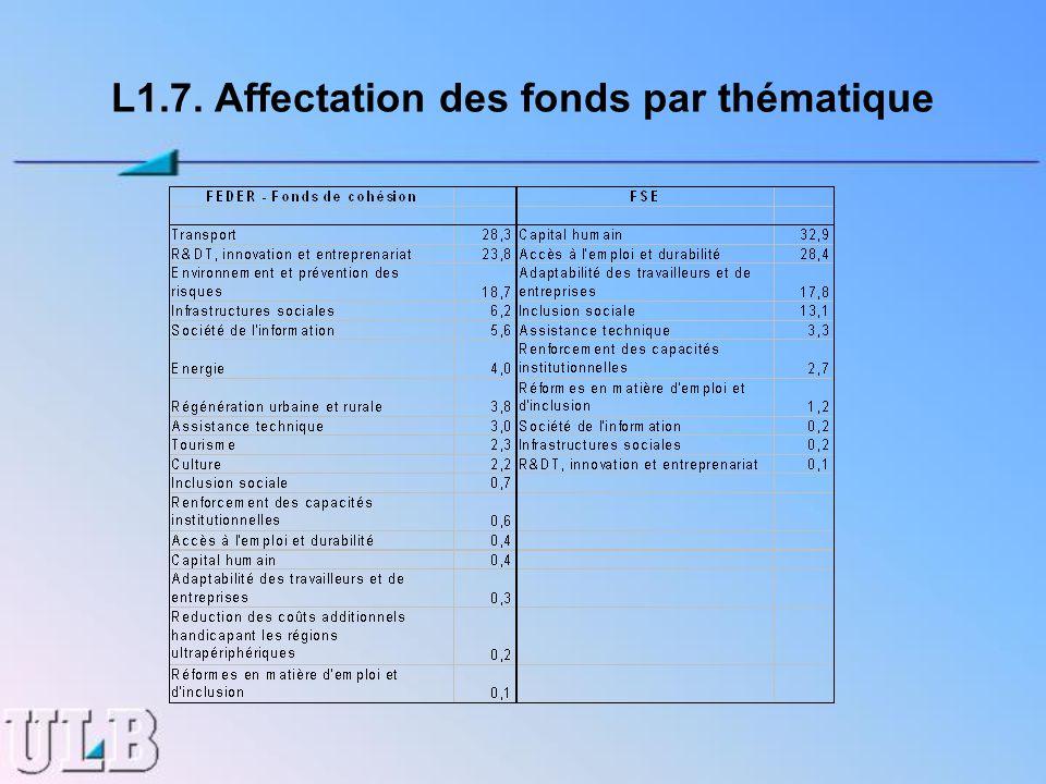 L1.7. Affectation des fonds par thématique
