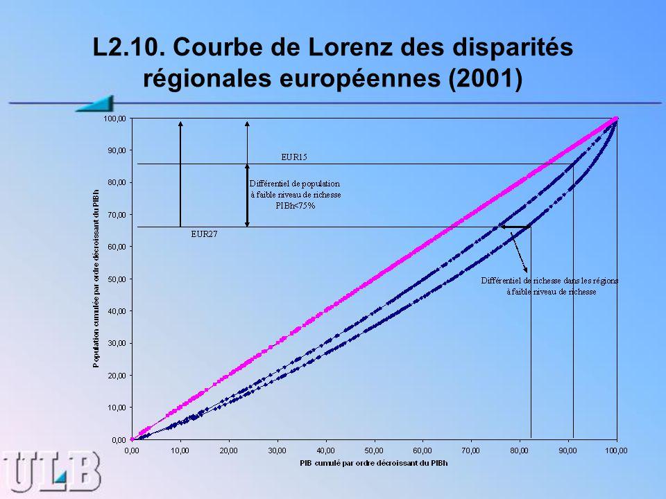L2.10. Courbe de Lorenz des disparités régionales européennes (2001)