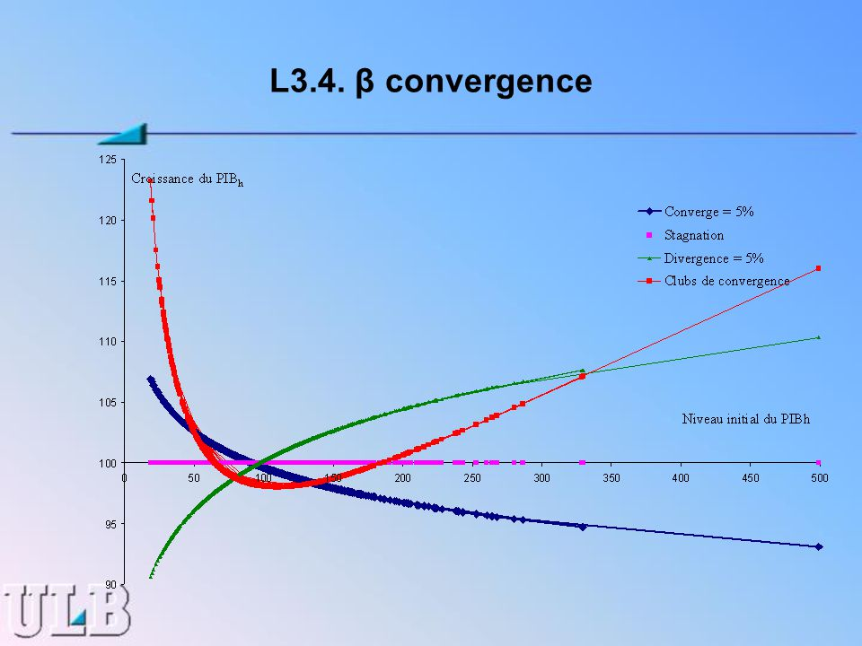 L3.4. β convergence