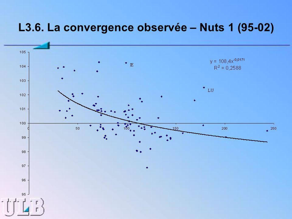 L3.6. La convergence observée – Nuts 1 (95-02)
