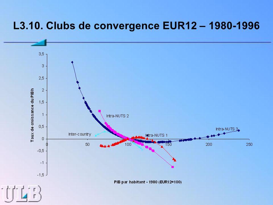 L3.10. Clubs de convergence EUR12 – 1980-1996