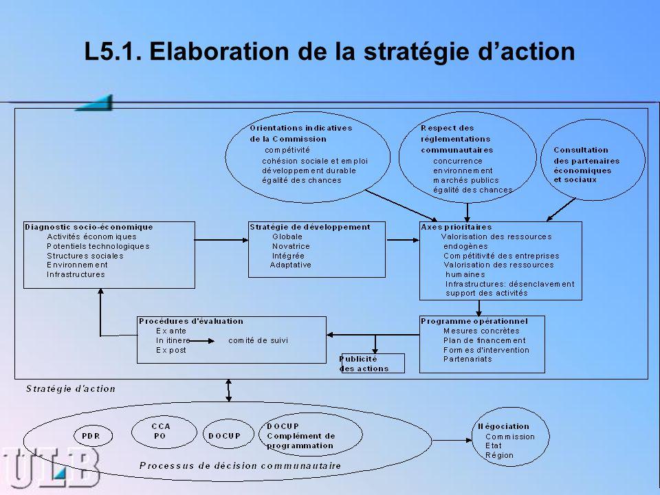 L5.1. Elaboration de la stratégie daction