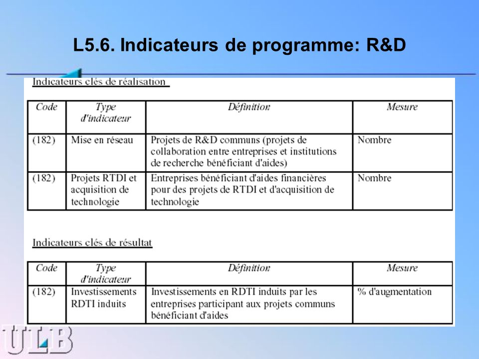 L5.6. Indicateurs de programme: R&D