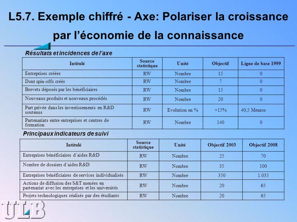 L5.7. Exemple chiffré - Axe: Polariser la croissance par léconomie de la connaissance Résultats et incidences de laxe Intitulé Source statistique Unit