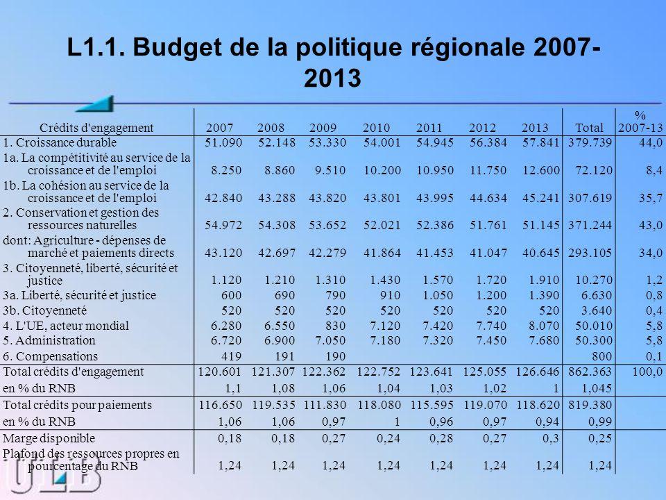 L1.1. Budget de la politique régionale 2007- 2013 Crédits d'engagement2007200820092010201120122013Total % 2007-13 1. Croissance durable51.09052.14853.