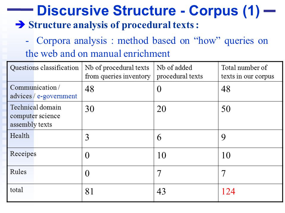 Discursive Structure - Corpus (1) Structure analysis of procedural texts : - Corpora analysis : method based on how queries on the web and on manual e