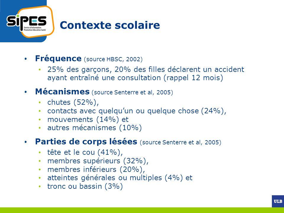 Contexte scolaire Fréquence (source HBSC, 2002) 25% des garçons, 20% des filles déclarent un accident ayant entraîné une consultation (rappel 12 mois)