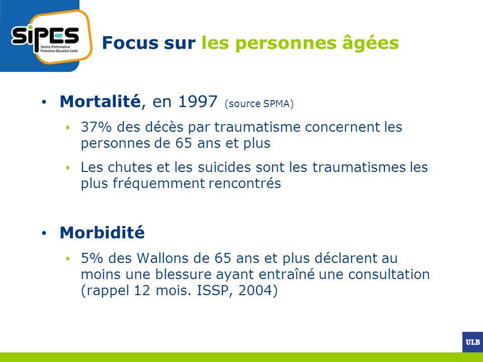 Focus sur les personnes âgées Mortalité, en 1997 (source SPMA) 37% des décès par traumatisme concernent les personnes de 65 ans et plus Les chutes et