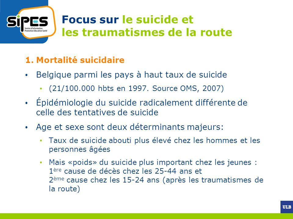Focus sur le suicide et les traumatismes de la route 1.Mortalité suicidaire Belgique parmi les pays à haut taux de suicide (21/100.000 hbts en 1997. S