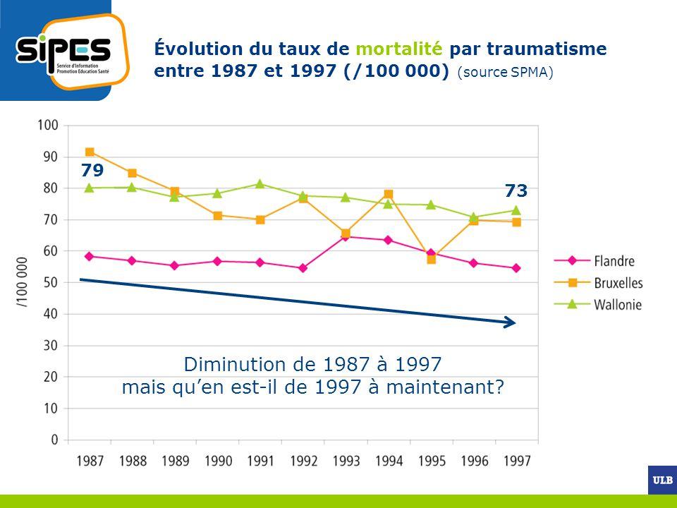 Évolution du taux de mortalité par traumatisme entre 1987 et 1997 (/100 000) (source SPMA) Diminution de 1987 à 1997 mais quen est-il de 1997 à mainte
