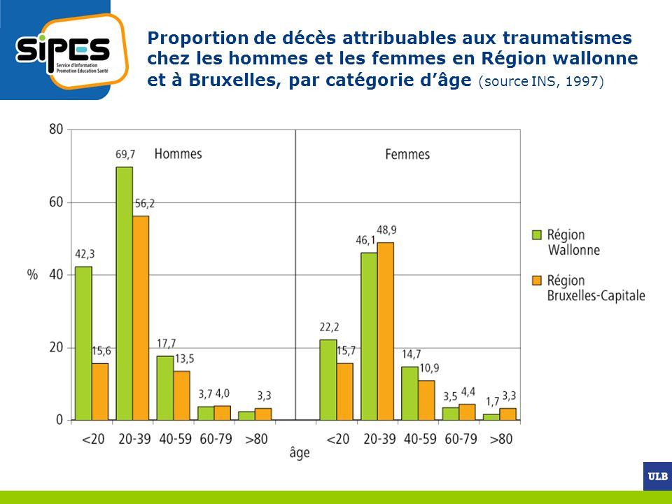 Proportion de décès attribuables aux traumatismes chez les hommes et les femmes en Région wallonne et à Bruxelles, par catégorie dâge (source INS, 199