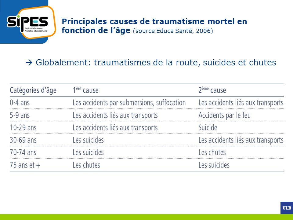 La morbidité liée aux traumatismes (1) Données les plus récentes : Enquête Nationale de Santé 2004 (ISSP).