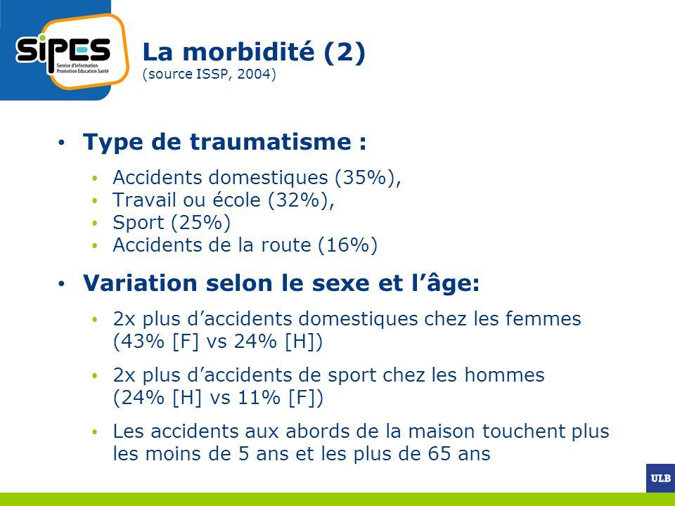 La morbidité (2) (source ISSP, 2004) Type de traumatisme : Accidents domestiques (35%), Travail ou école (32%), Sport (25%) Accidents de la route (16%