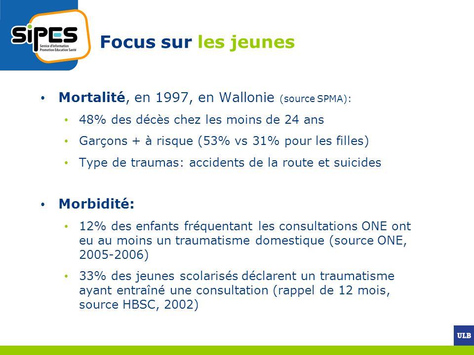 Focus sur les jeunes Mortalité, en 1997, en Wallonie (source SPMA): 48% des décès chez les moins de 24 ans Garçons + à risque (53% vs 31% pour les fil