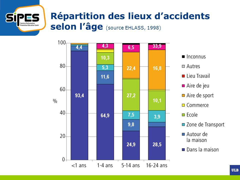 Contexte scolaire Fréquence (source HBSC, 2002) 25% des garçons, 20% des filles déclarent un accident ayant entraîné une consultation (rappel 12 mois) Mécanismes (source Senterre et al, 2005) chutes (52%), contacts avec quelquun ou quelque chose (24%), mouvements (14%) et autres mécanismes (10%) Parties de corps lésées (source Senterre et al, 2005) tête et le cou (41%), membres supérieurs (32%), membres inférieurs (20%), atteintes générales ou multiples (4%) et tronc ou bassin (3%)