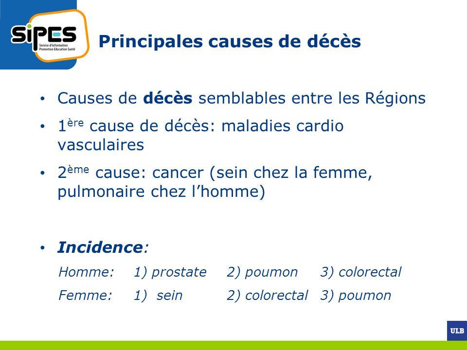 Principales causes de décès Causes de décès semblables entre les Régions 1 ère cause de décès: maladies cardio vasculaires 2 ème cause: cancer (sein chez la femme, pulmonaire chez lhomme) Incidence: Homme: 1) prostate 2) poumon 3) colorectal Femme: 1) sein 2) colorectal 3) poumon