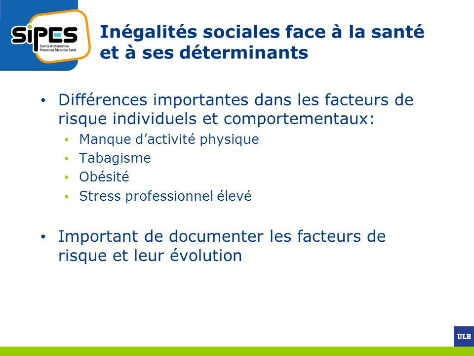 Inégalités sociales face à la santé et à ses déterminants Différences importantes dans les facteurs de risque individuels et comportementaux: Manque d