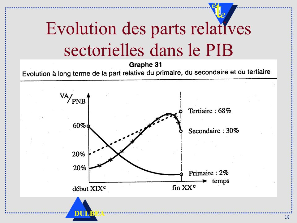 18 DULBEA Evolution des parts relatives sectorielles dans le PIB