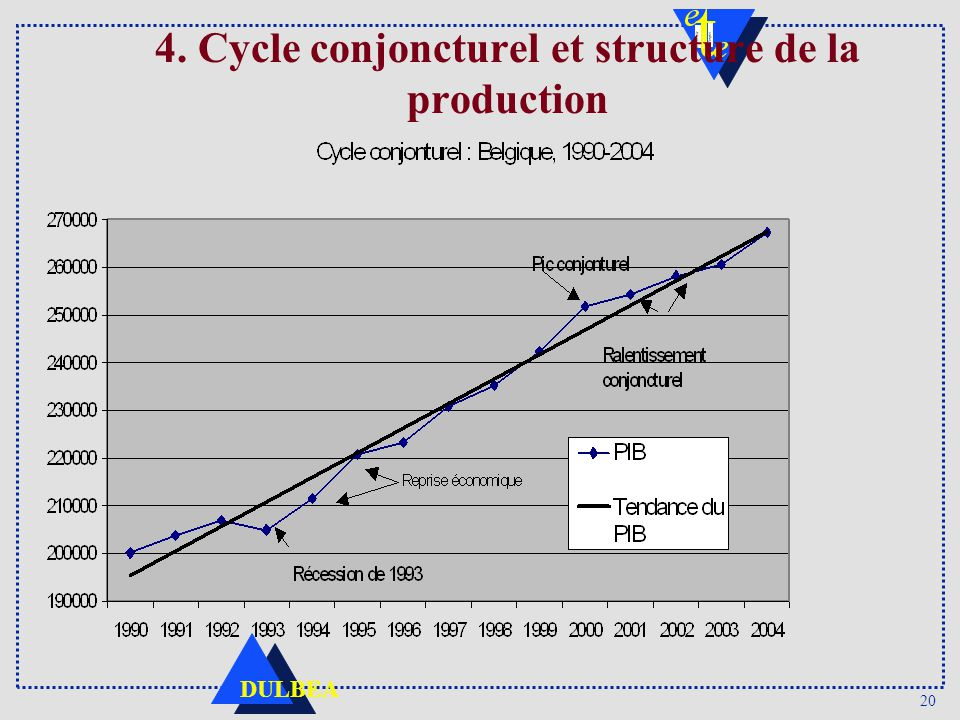 20 DULBEA 4. Cycle conjoncturel et structure de la production
