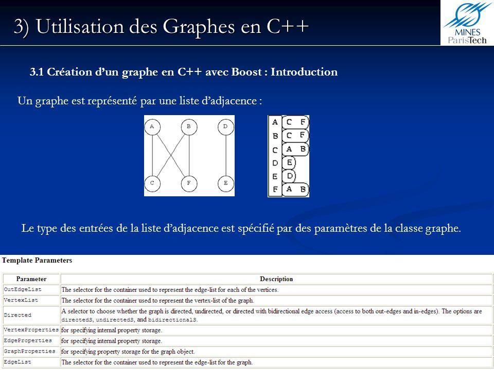 18 3) Utilisation des Graphes en C++ 3.1 Création dun graphe en C++ avec Boost : Introduction Un graphe est représenté par une liste dadjacence : Le t