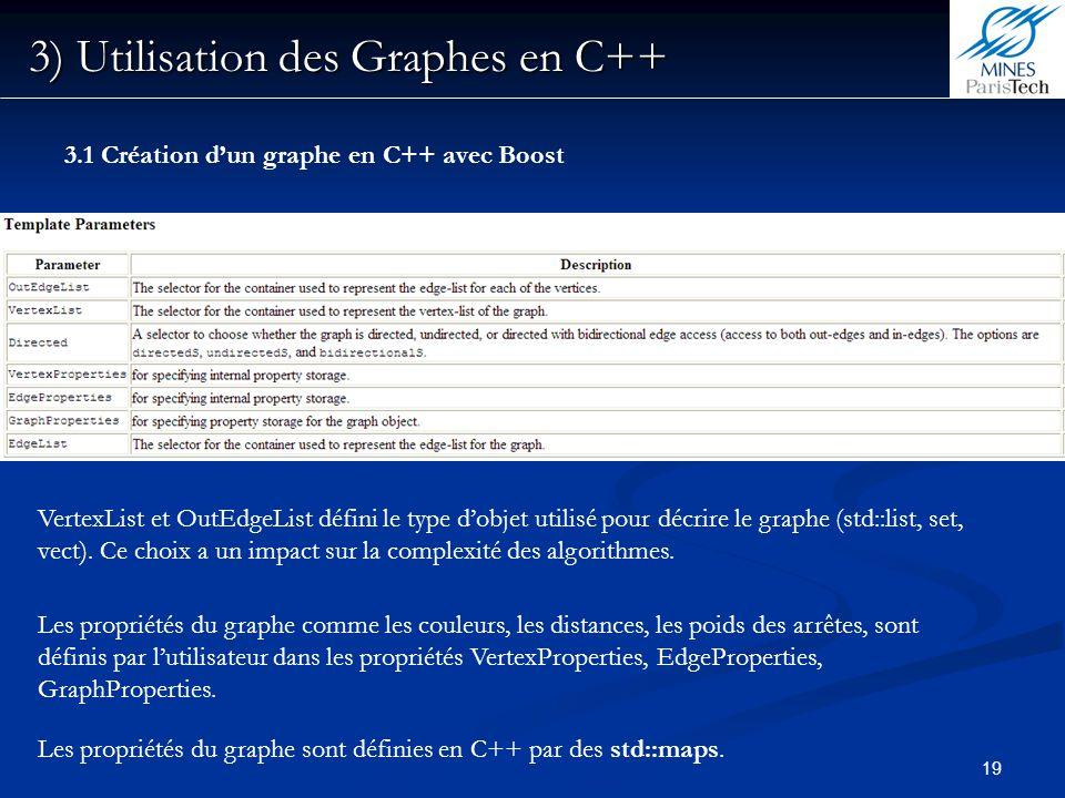 19 3) Utilisation des Graphes en C++ Les propriétés du graphe comme les couleurs, les distances, les poids des arrêtes, sont définis par lutilisateur