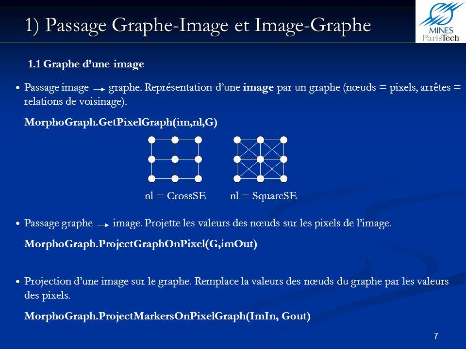 7 Passage image graphe. Représentation dune image par un graphe (nœuds = pixels, arrêtes = relations de voisinage). MorphoGraph.GetPixelGraph(im,nl,G)