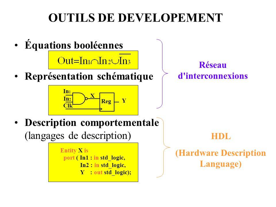 OUTILS DE DEVELOPEMENT Équations booléennes Représentation schématique Description comportementale (langages de description) In 1 In 2 Clk X Reg Y Ent